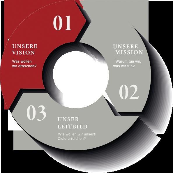 Mission - Vision - Leitbild